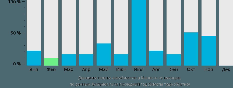 Динамика поиска авиабилетов Манисти по месяцам