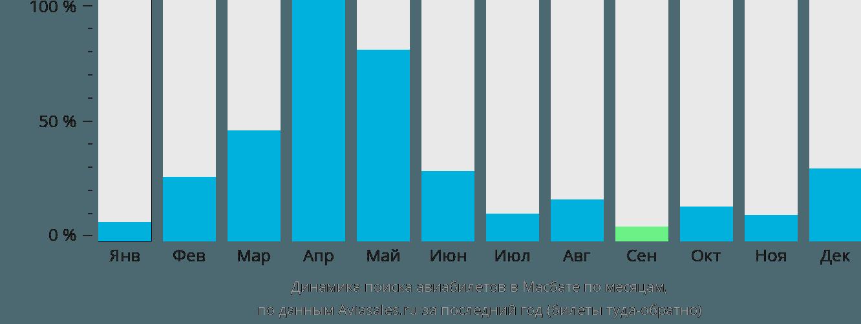 Динамика поиска авиабилетов в Масбейт Сити по месяцам