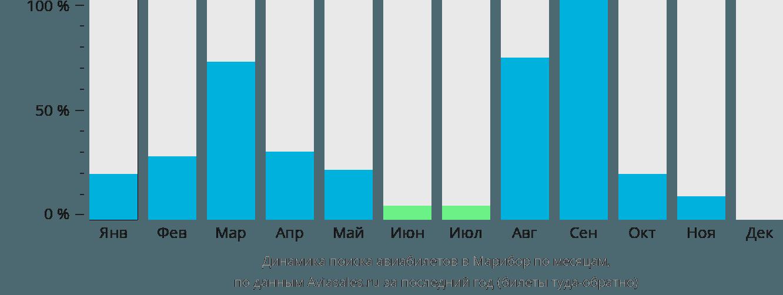 Динамика поиска авиабилетов Марибор по месяцам