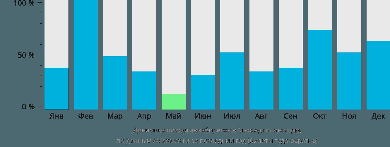 Динамика поиска авиабилетов в Мерсед по месяцам