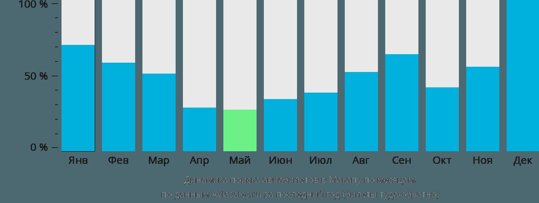 Динамика поиска авиабилетов в Макапу по месяцам