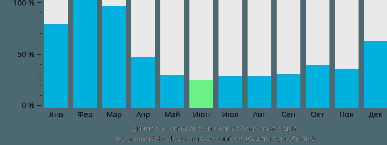Динамика поиска авиабилетов в Маскат по месяцам