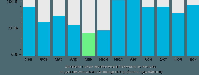 Динамика поиска авиабилетов в Махачкалу по месяцам