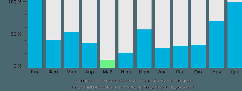 Динамика поиска авиабилетов в Саншайн Кост по месяцам