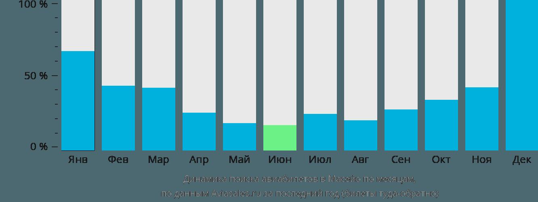 Динамика поиска авиабилетов в Масейо по месяцам