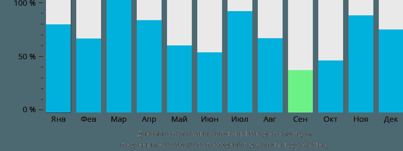 Динамика поиска авиабилетов в Манадо по месяцам