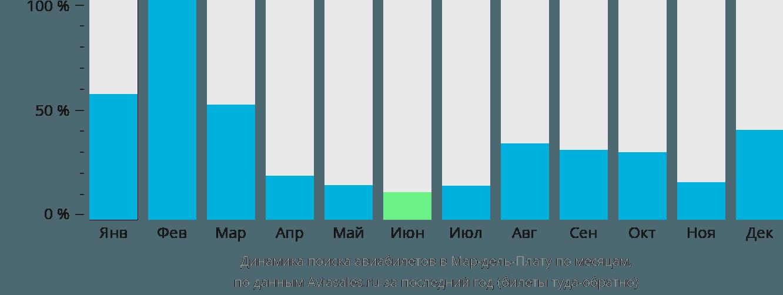 Динамика поиска авиабилетов в Мар-дель-Плату по месяцам