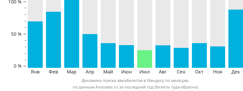 Динамика поиска авиабилетов в Мендосу по месяцам