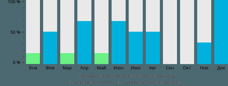 Динамика поиска авиабилетов Макаэ по месяцам