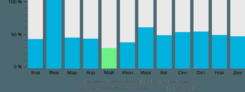 Динамика поиска авиабилетов в Манту по месяцам