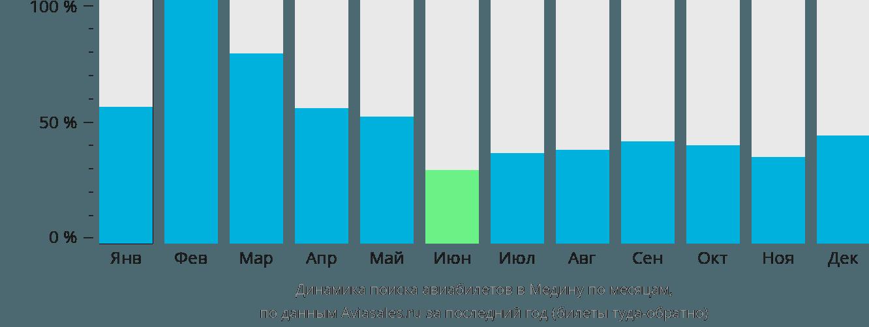 Динамика поиска авиабилетов в Медину по месяцам