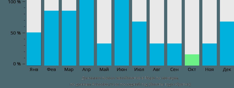 Динамика поиска авиабилетов в Маре по месяцам