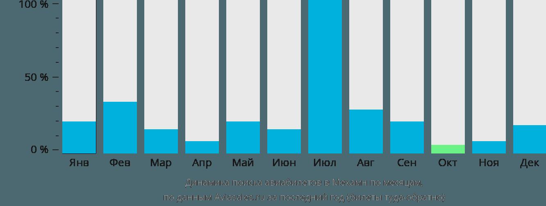 Динамика поиска авиабилетов в Мехамн по месяцам