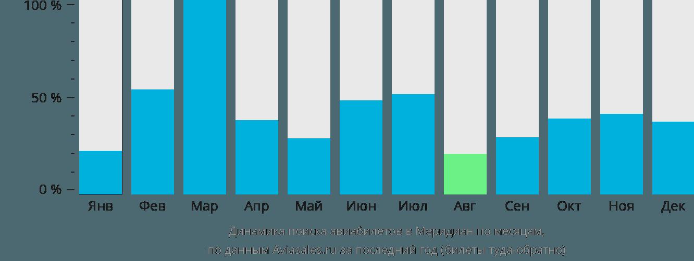 Динамика поиска авиабилетов Меридиан по месяцам