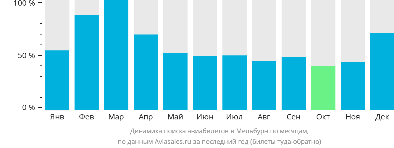 Динамика поиска авиабилетов в Мельбурн по месяцам