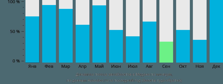 Динамика поиска авиабилетов в Медана по месяцам