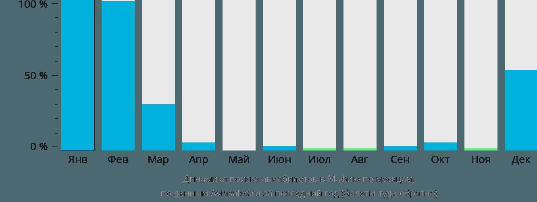 Динамика поиска авиабилетов в Мафию по месяцам