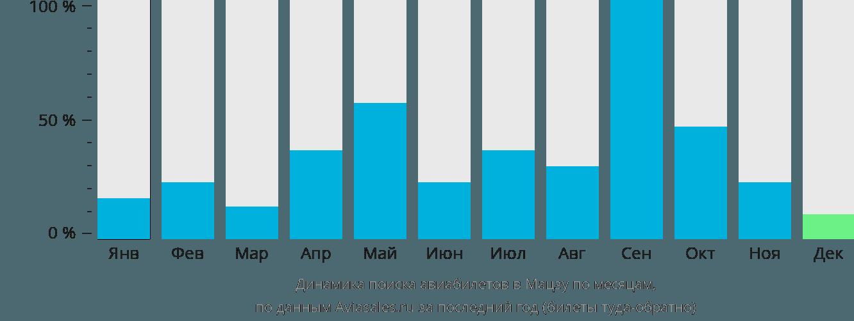 Динамика поиска авиабилетов Матсу по месяцам