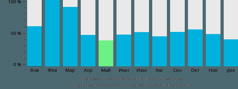 Динамика поиска авиабилетов в Макао по месяцам