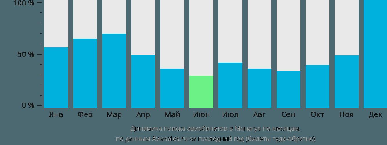 Динамика поиска авиабилетов в Манагуа по месяцам