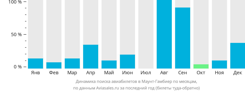 Динамика поиска авиабилетов Маунт Гамбиер по месяцам