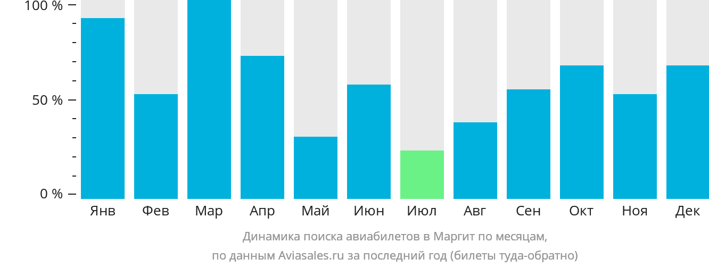 Динамика поиска авиабилетов в Маргит по месяцам