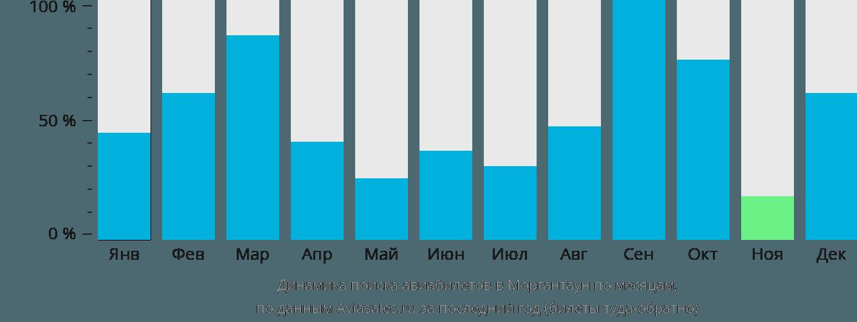 Динамика поиска авиабилетов в Моргантаун по месяцам