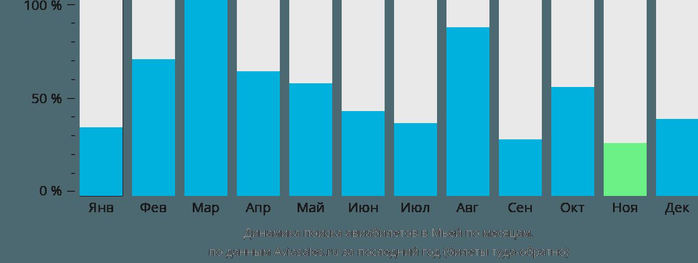 Динамика поиска авиабилетов Мйеик по месяцам