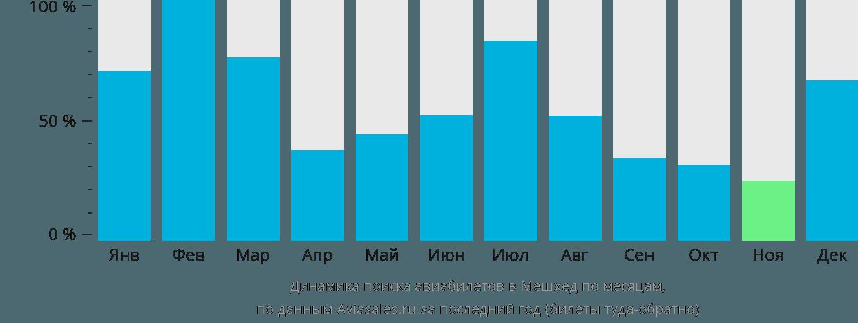 Динамика поиска авиабилетов в Мешхед по месяцам