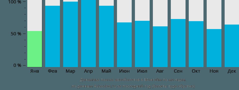 Динамика поиска авиабилетов в Мангейм по месяцам