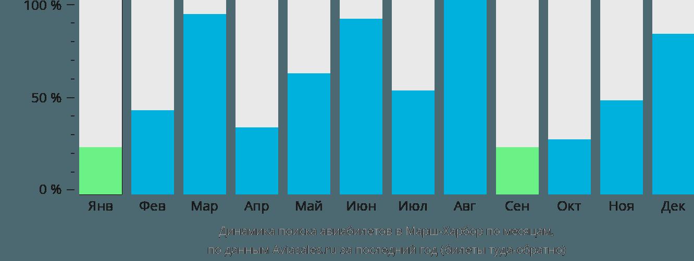 Динамика поиска авиабилетов в Марш-Харбор по месяцам