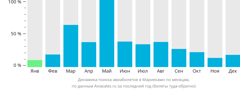 Динамика поиска авиабилетов в Мариехамн по месяцам