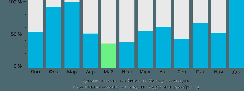 Динамика поиска авиабилетов в Мериду по месяцам