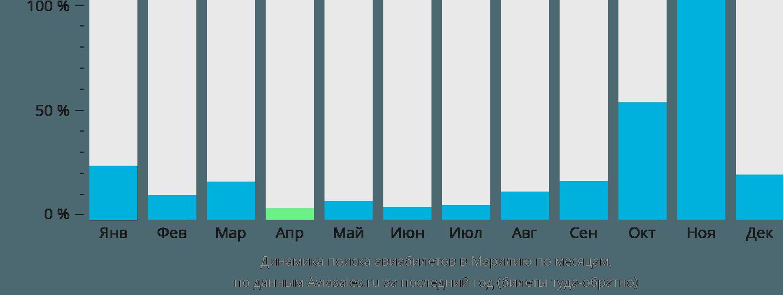 Динамика поиска авиабилетов в Марилью по месяцам
