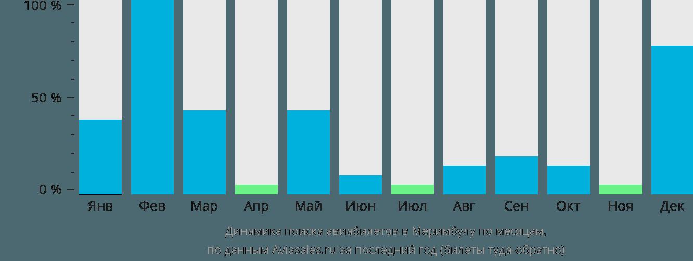Динамика поиска авиабилетов в Меримбула по месяцам