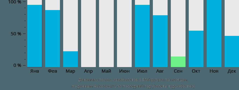 Динамика поиска авиабилетов в Майдугури по месяцам