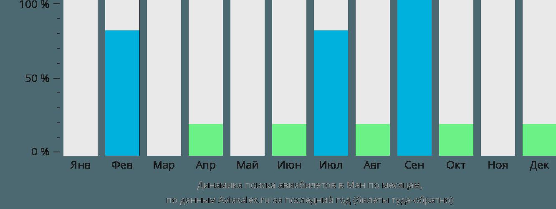 Динамика поиска авиабилетов Ман по месяцам