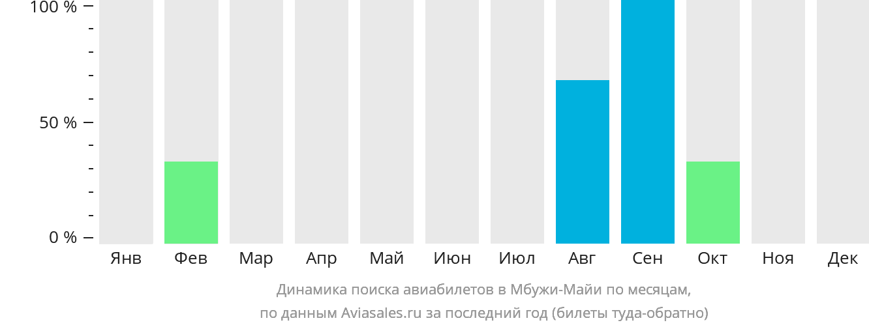 Динамика поиска авиабилетов Мбужи-Майи по месяцам