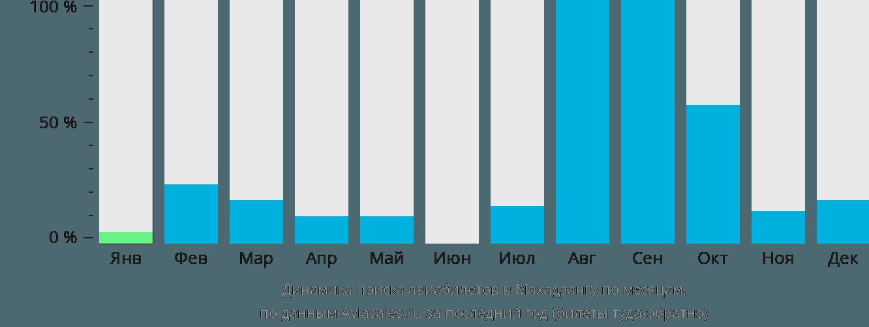 Динамика поиска авиабилетов Махадзанга по месяцам