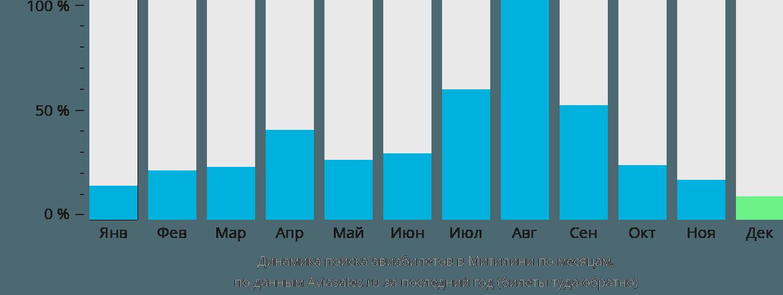 Динамика поиска авиабилетов в Митилини по месяцам
