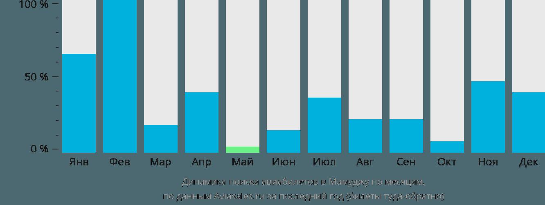 Динамика поиска авиабилетов в Мамуджу по месяцам