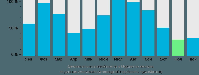 Динамика поиска авиабилетов в Мурсию по месяцам