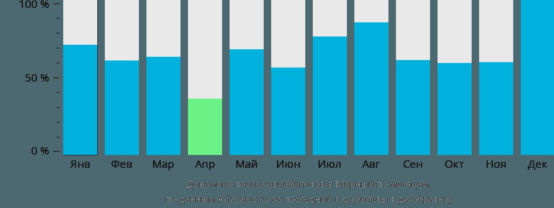 Динамика поиска авиабилетов Мирный по месяцам