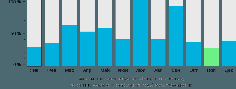 Динамика поиска авиабилетов в Маскегон по месяцам