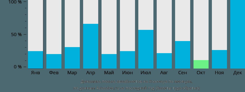 Динамика поиска авиабилетов в Каунакакаи по месяцам