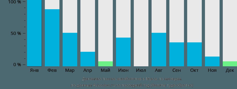 Динамика поиска авиабилетов в Муках по месяцам