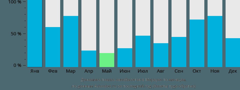 Динамика поиска авиабилетов Мерауке по месяцам