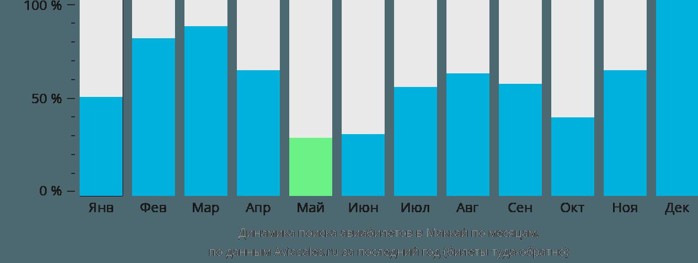 Динамика поиска авиабилетов Макей по месяцам