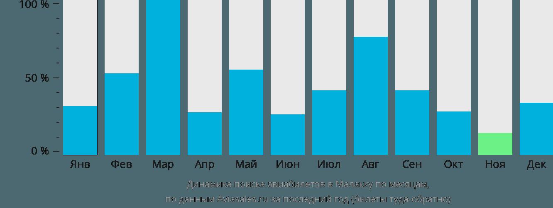Динамика поиска авиабилетов в Малакку по месяцам