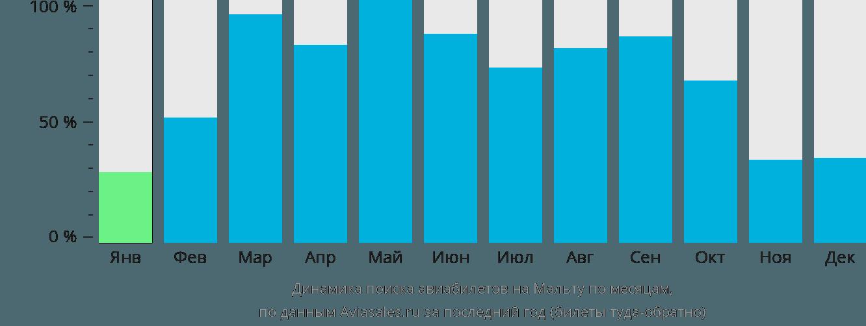 Динамика поиска авиабилетов в Мальту по месяцам